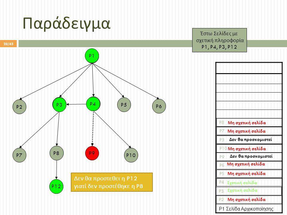 Παράδειγμα P1 P10 P5 P9 P3 P8 P7 P2 P4 P6 P1 Σελίδα Αρχικοποίησης P2 P10 P8 P9 P4P4 P6P6 P5P5 P3P3 Έστω Σελίδες με σχετική πληροφορία P1, P4, P3, P12 P4 P1 P3 P12 P7 Μη σχετική σελίδα Σχετική σελίδα Δεν θα προσκομιστεί Μη σχετική σελίδα P3P3 Δεν θα προσκομιστεί Δεν θα π ροστεθει η P12 γιατί δεν π ροστέθηκε η P8 28/45