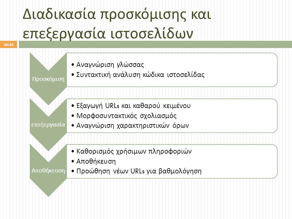 Διαδικασία προσκόμισης και επεξεργασία ιστοσελίδων Προσκόμιση Αναγνώριση γλώσσας Συντακτική ανάλυση κώδικα ιστοσελίδας ε π εξεργασία Εξαγωγή URLs και καθαρού κειμένου Μορφοσυντακτικός σχολιασμός Αναγνώριση χαρακτηριστικών όρων Α π οθήκευση Καθορισμός χρήσιμων π ληροφοριών Α π οθήκευση Προώθηση νέων URLs για βαθμολόγηση 1.