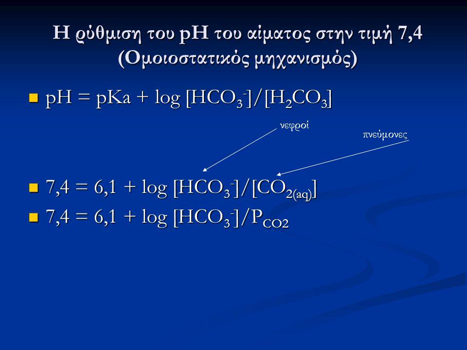 Οι φυσιολογικές τιμές… Οξέωση…Αλκάλωση και αντιρρόπηση Φυσιολογικές τιμές στο αίμα: Φυσιολογικές τιμές στο αίμα: pH=7,4 P CO2 =40 mmHg [HCO 3 - ]=24 mM pH=7,4 P CO2 =40 mmHg [HCO 3 - ]=24 mM Με [CO 2(aq) ]=0,03 P CO2 Διαταραχή P CO2 [HCO 3 ] pH Αντιρρόπηση P CO2 [HCO 3 ] Αναπνευστική οξέωση ↑ − ↑ Μεταβολική αλκάλωση − ↑ Αναπνευστική αλκάλωση ↓ − ↑ Μεταβολική οξέωση − ↓ Μεταβολική οξέωση − ↓ ↓ Αναπνευστική αλκάλωση ↓ − Μεταβολική αλκάλωση − ↑ ↑ Αναπνευστική οξέωση ↑ −