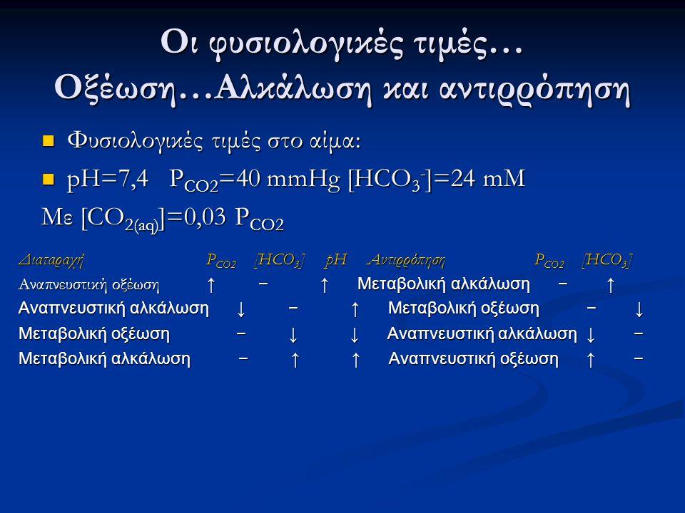 Οι φυσιολογικές τιμές… Οξέωση…Αλκάλωση και αντιρρόπηση Φυσιολογικές τιμές στο αίμα: Φυσιολογικές τιμές στο αίμα: pH=7,4 P CO2 =40 mmHg [HCO 3 - ]=24 m