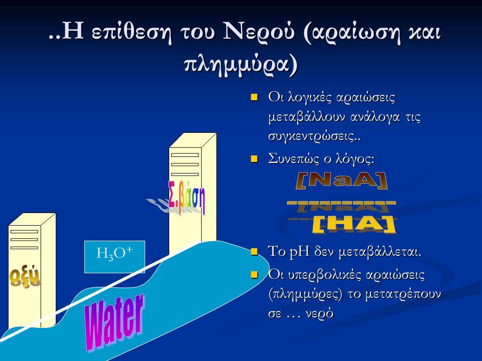 ..Η επίθεση του Νερού (αραίωση και πλημμύρα)..Η επίθεση του Νερού (αραίωση και πλημμύρα) H3O+H3O+ Οι λογικές αραιώσεις μεταβάλλουν ανάλογα τις συγκεντ