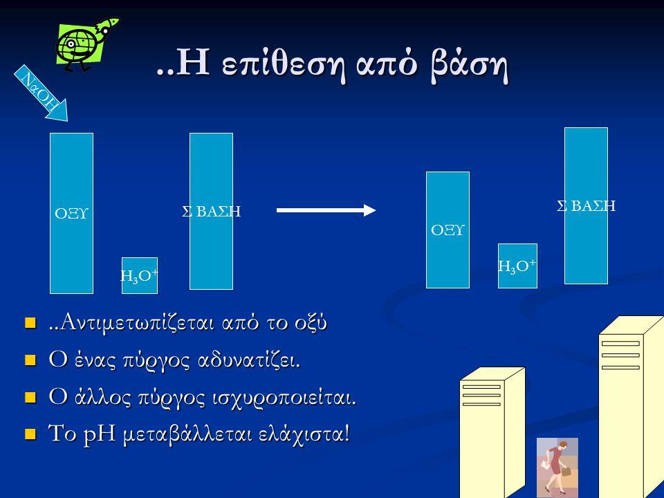 Παράγοντες που καθορίζουν τη ρυθμιστική ικανότητα (capacity) «Η ικανότητα να αντιστέκεται σε απόπειρες μεταβολής του pH» Το Μέγεθος των πύργων.