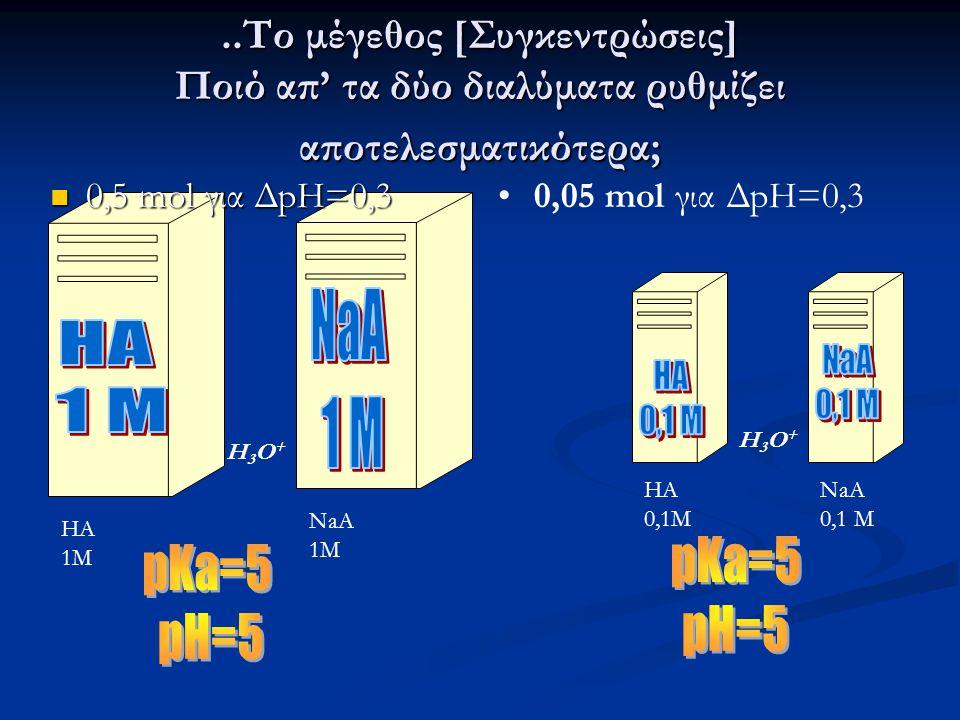 ..Το μέγεθος [Συγκεντρώσεις] Ποιό απ' τα δύο διαλύματα ρυθμίζει αποτελεσματικότερα; HA 1M NaA 1M NaA 0,1 M HA 0,1M H3O+H3O+ 0,05 mol για ΔpH=0,3 H3O+H