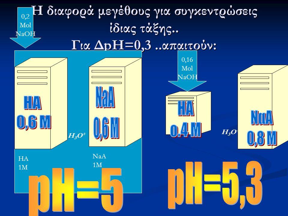 Η διαφορά μεγέθους για συγκεντρώσεις ίδιας τάξης.. Για ΔpH=0,3..απαιτούν: HA 1M NaA 1M H3O+H3O+ H3O+H3O+ 0,2 Mol NaOH 0,16 Mol NaOH
