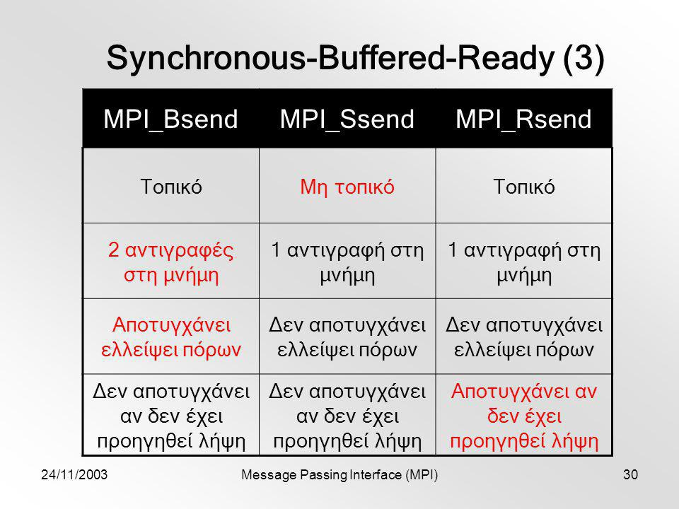 24/11/2003Message Passing Interface (MPI)30 Synchronous-Buffered-Ready (3) MPI_BsendMPI_SsendMPI_Rsend ΤοπικόΜη τοπικόΤοπικό 2 αντιγραφές στη μνήμη 1 αντιγραφή στη μνήμη Αποτυγχάνει ελλείψει πόρων Δεν αποτυγχάνει ελλείψει πόρων Δεν αποτυγχάνει αν δεν έχει προηγηθεί λήψη Αποτυγχάνει αν δεν έχει προηγηθεί λήψη