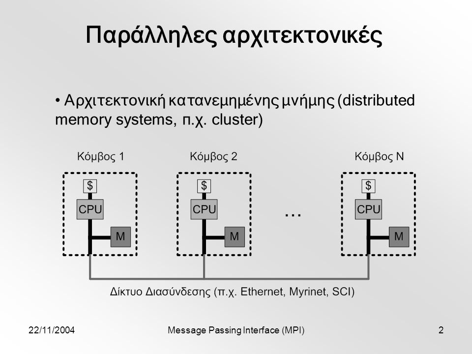 22/11/2004Message Passing Interface (MPI)2 Παράλληλες αρχιτεκτονικές Αρχιτεκτονική κατανεμημένης μνήμης (distributed memory systems, π.χ.
