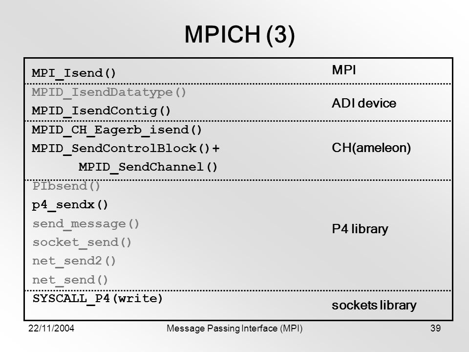 22/11/2004Message Passing Interface (MPI)39 MPICH (3) MPI_Isend() MPID_IsendDatatype() MPID_IsendContig() MPID_CH_Eagerb_isend() MPID_SendControlBlock