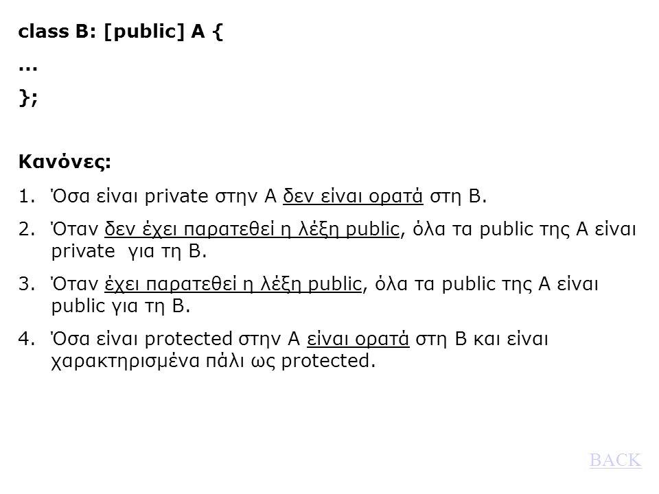 class B: [public] A {... }; Κανόνες: 1.Όσα είναι private στην Α δεν είναι ορατά στη Β.