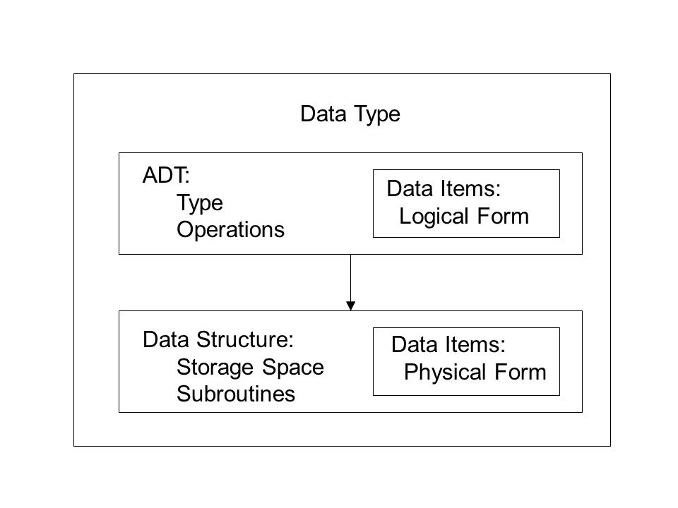 Data Type ADT: Type Operations Data Items: Logical Form Data Items: Physical Form Data Structure: Storage Space Subroutines