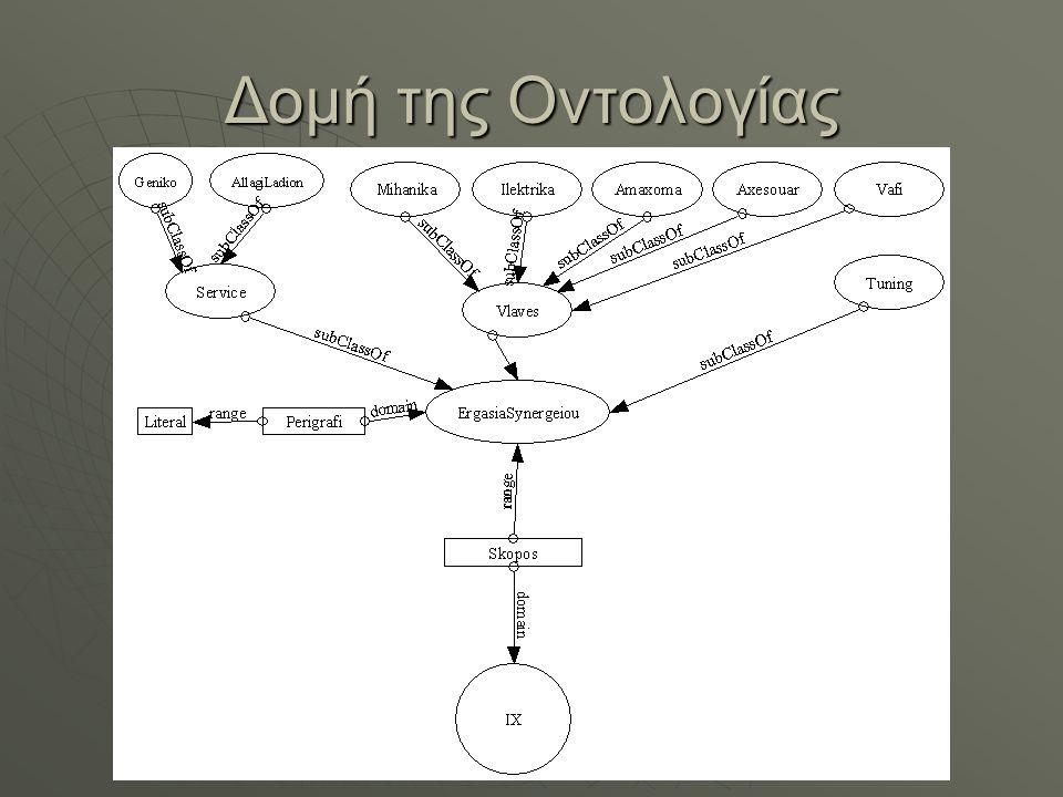 Δομή της Οντολογίας