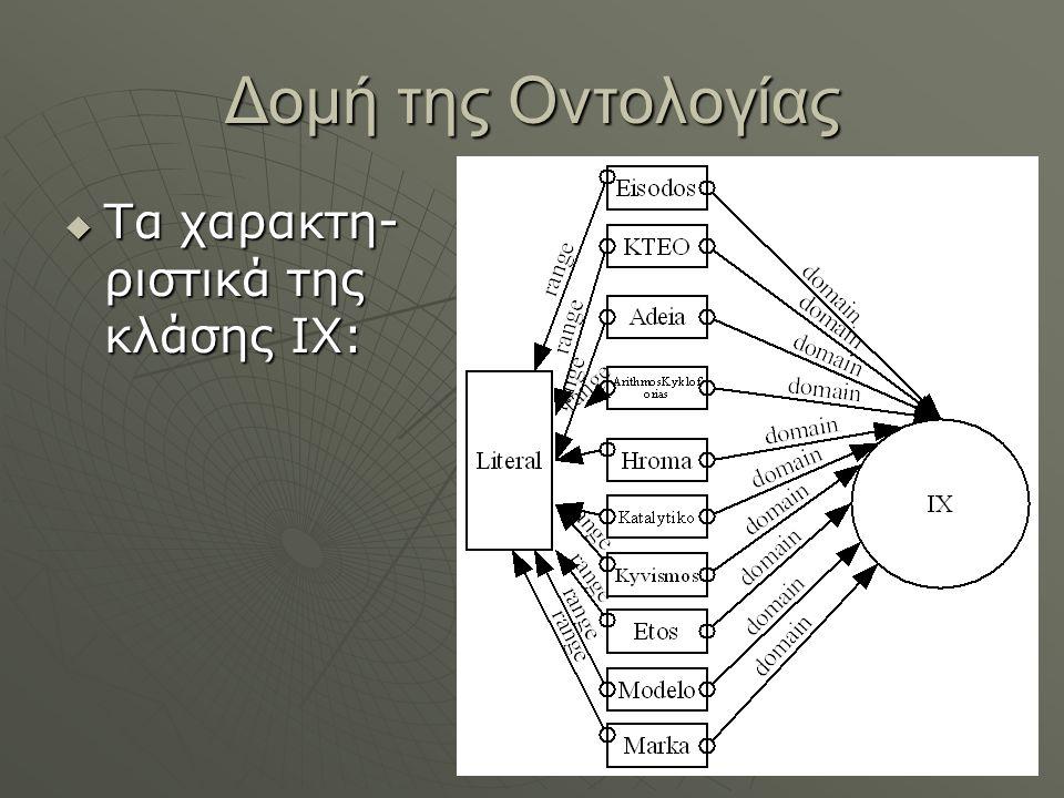 Δομή της Οντολογίας  Τα χαρακτη- ριστικά της κλάσης IX: