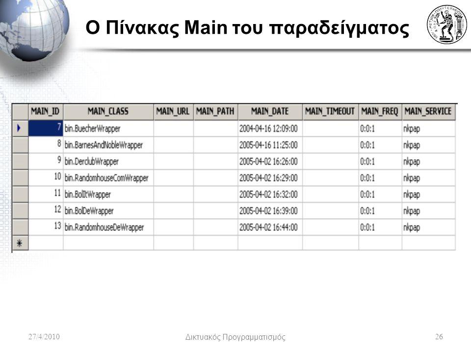 Ο Πίνακας Main του παραδείγματος 27/4/2010Δικτυακός Προγραμματισμός26