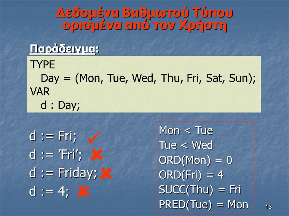 13 Δεδομένα Βαθμωτού Τύπου ορισμένα από τον Χρήστη Παράδειγμα: TYPE Day = (Mon, Tue, Wed, Thu, Fri, Sat, Sun); VAR d : Day; d := Fri; d := 'Fri'; d :=