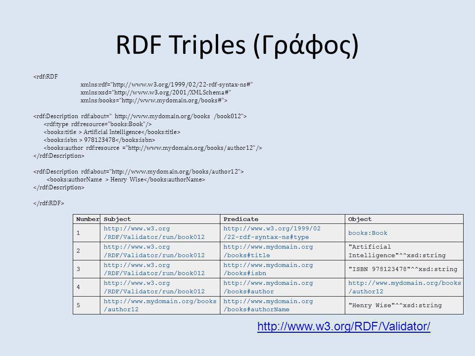 RDF Triples (Γράφος) <rdf:RDF xmlns:rdf= http://www.w3.org/1999/02/22-rdf-syntax-ns# xmlns:xsd= http://www.w3.org/2001/XMLSchema# xmlns:books= http://www.mydomain.org/books# > Artificial Intelligence 978123478 Henry Wise http://www.w3.org/RDF/Validator/