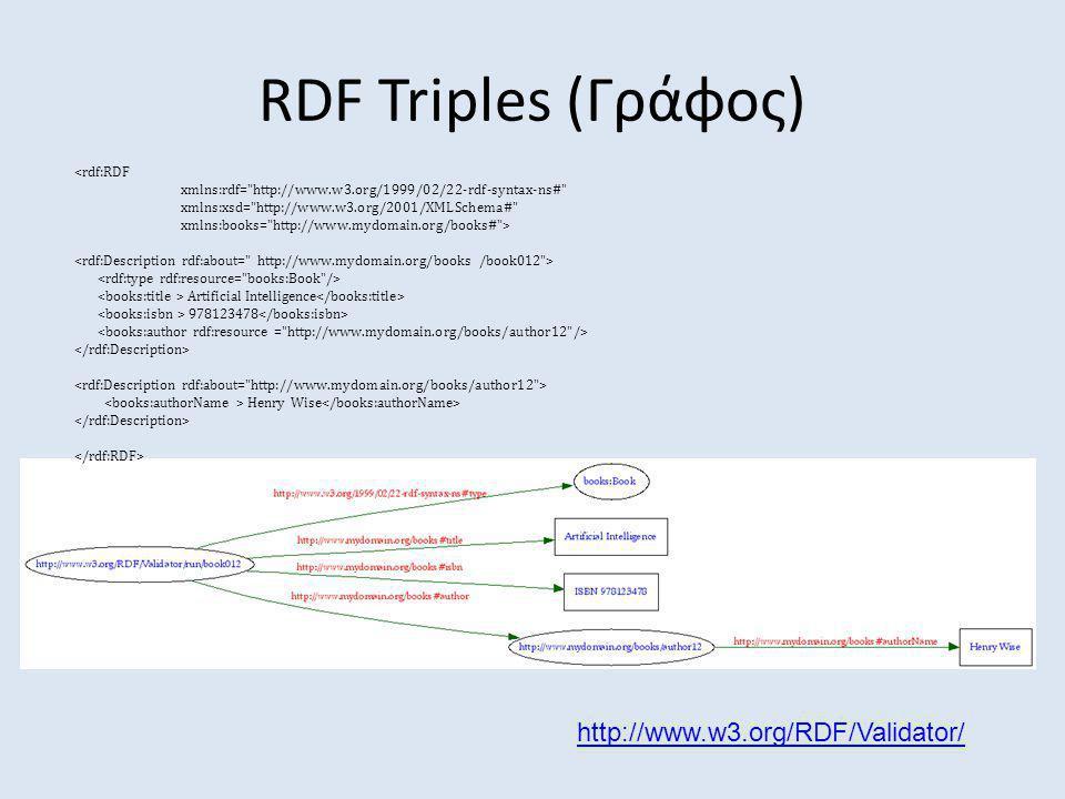 RDF Triples (Γράφος) http://www.w3.org/RDF/Validator/ <rdf:RDF xmlns:rdf=
