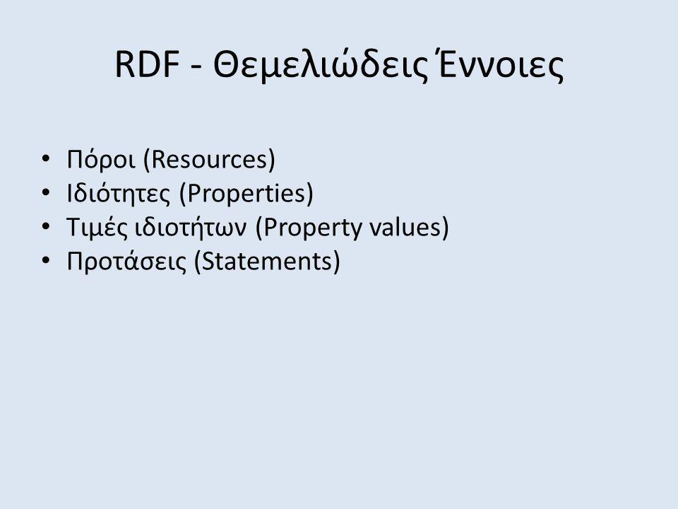 RDF - Θεμελιώδεις Έννοιες Πόροι (Resources) Ιδιότητες (Properties) Τιμές ιδιοτήτων (Property values) Προτάσεις (Statements)