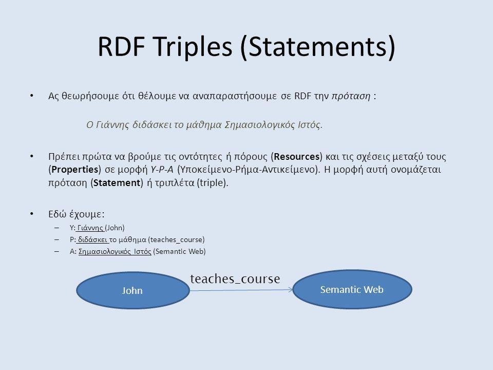 RDF Triples (Γράφος) <rdf:RDF xmlns:rdf= http://www.w3.org/1999/02/22-rdf-syntax-ns# xmlns:xsd= http://www.w3.org/2001/XMLSchema# xmlns:books= http://www.mydomain.org/books/ > Artificial Intelligence 978123478 Henry Wise http://www.w3.org/RDF/Validator/