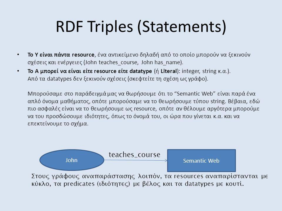 RDF Triples (Statements) John Semantic Web teaches_course Στους γράφους αναπαράστασης λοιπόν, τα resources αναπαρίστανται με κύκλο, τα predicates (ιδιότητες) με βέλος και τα datatypes με κουτί.