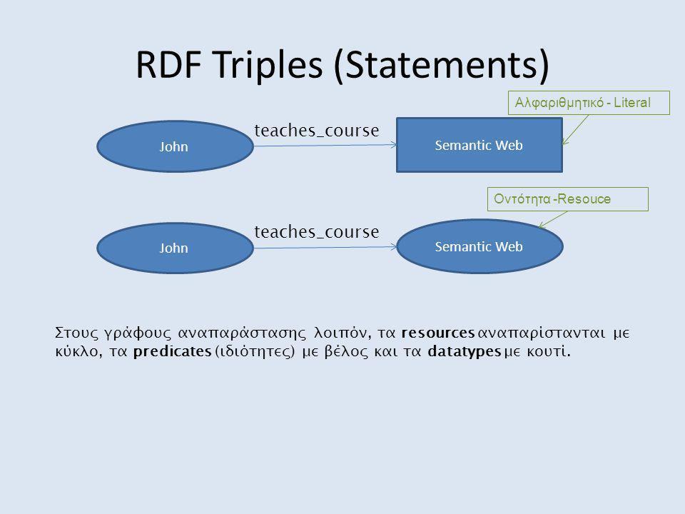 RDF Triples (Statements) John Semantic Web teaches_course Στους γράφους αναπαράστασης λοιπόν, τα resources αναπαρίστανται με κύκλο, τα predicates (ιδι