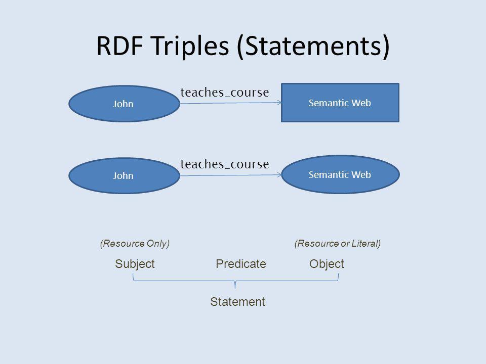 RDF Triples (Statements) Η πληροφορία αυτή αρκεί για να γράψουμε το RDF έγγραφο: <rdf:RDF xmlns:rdf= http://www.w3.org/1999/02/22-rdf-syntax-ns# xmlns:xsd= http://www.w3.org/2001/XMLSchema# xmlns:uni= http://www.mydomain.org/uni-ns/ > John Semantic Web teaches_course