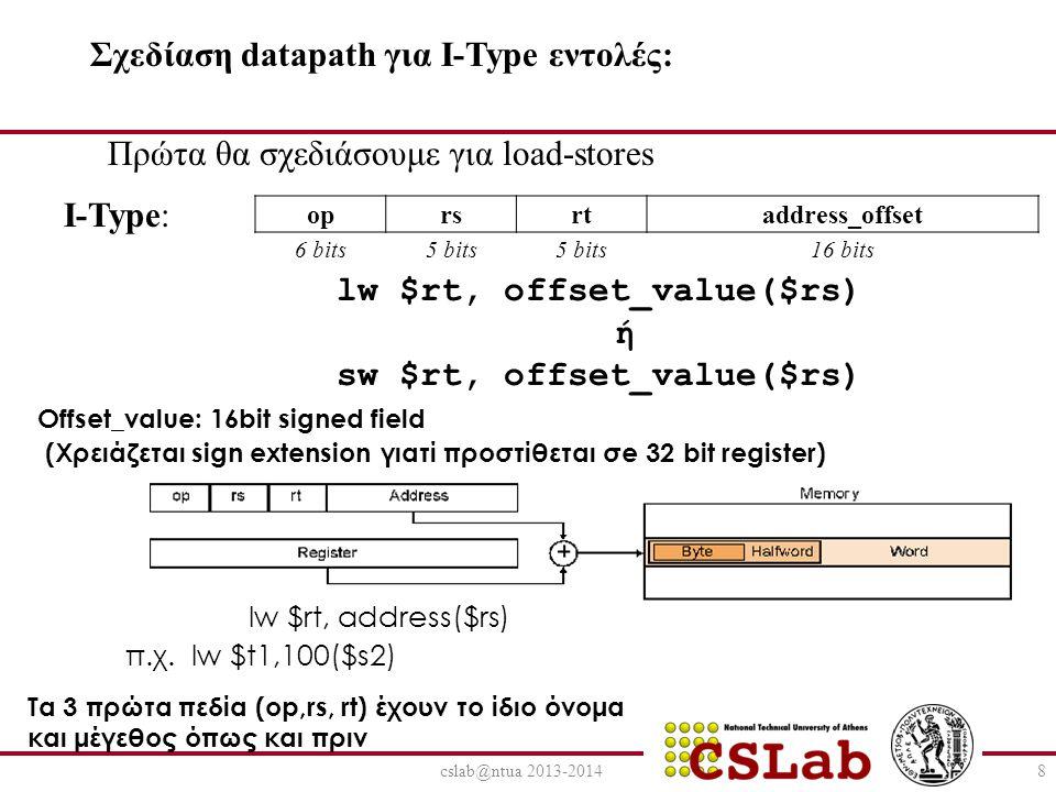 cslab@ntua 2013-20149 Επιπλέον δομικές μονάδες για load-store datapath: Memory: address port,read, write data port(32bit) Sign extension!