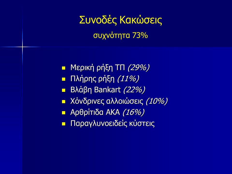 Μερική ρήξη ΤΠ (29%) Μερική ρήξη ΤΠ (29%) Πλήρης ρήξη (11%) Πλήρης ρήξη (11%) Βλάβη Bankart (22%) Βλάβη Bankart (22%) Χόνδρινες αλλοιώσεις (10%) Χόνδρ