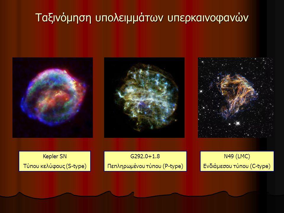 Ταξινόμηση υπολειμμάτων υπερκαινοφανών Kepler SN Τύπου κελύφους (S-type) G292.0+1.8 Πεπληρωμένου τύπου (P-type) N49 (LMC) Ενδιάμεσου τύπου (C-type)