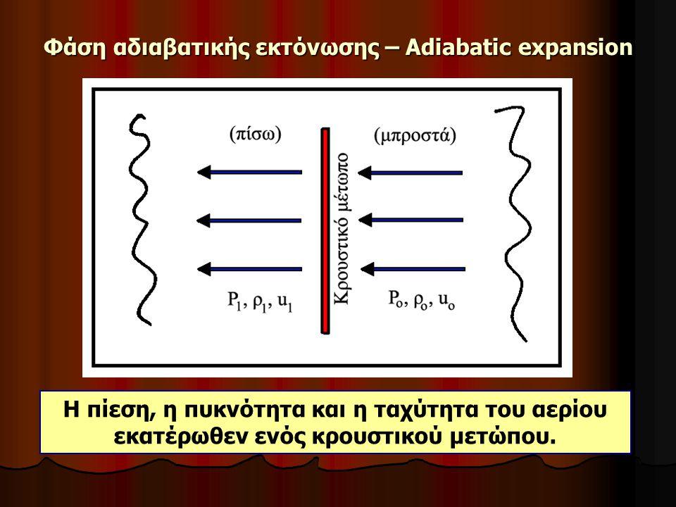 Φάση αδιαβατικής εκτόνωσης – Adiabatic expansion Η πίεση, η πυκνότητα και η ταχύτητα του αερίου εκατέρωθεν ενός κρουστικού μετώπου.