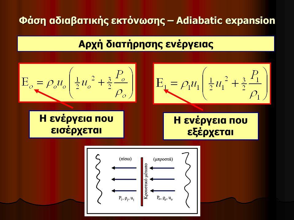 Φάση αδιαβατικής εκτόνωσης – Adiabatic expansion Αρχή διατήρησης ενέργειας Η ενέργεια που εισέρχεται Η ενέργεια που εξέρχεται