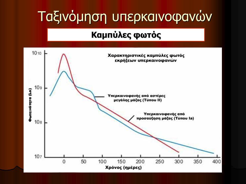 Ταξινόμηση υπερκαινοφανών Φάσμα Type Ia Supernovae