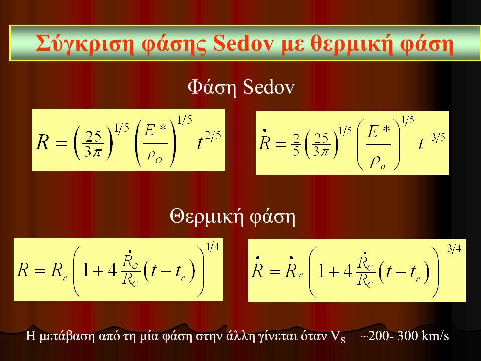 Σύγκριση φάσης Sedov με θερμική φάση Φάση Sedov Θερμική φάση Η μετάβαση από τη μία φάση στην άλλη γίνεται όταν V S = ~200- 300 km/s