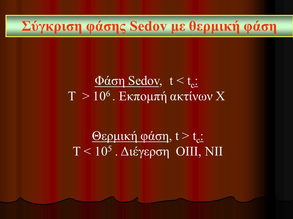 Σύγκριση φάσης Sedov με θερμική φάση Φάση Sedov, t < t c : Τ > 10 6. Εκπομπή ακτίνων Χ Θερμική φάση, t > t c : Τ < 10 5. Διέγερση ΟΙΙΙ, ΝΙΙ