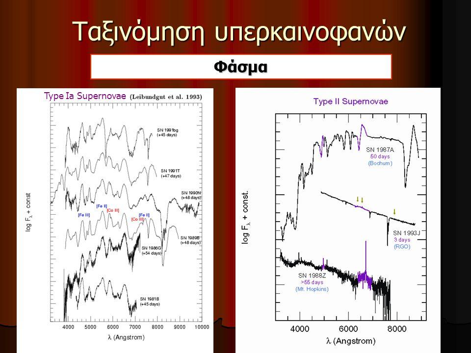 Ταξινόμηση εκρήξεων υπερκαινοφανών Από την καμπύλη φωτός και το φάσμα τους οι υπερκαινοφανείς χωρίζονται σε: Τύπου Ια: Προσαύξηση μάζας σε διπλούς αστέρες Εξάντληση καυσίμων σε αστέρες μεγάλης μάζας Τύπου ΙΙ (και Ιb/c): Εξάντληση καυσίμων σε αστέρες μεγάλης μάζας Τύπου Ια: Έλλειψη γραμμών Η στο φάσμα τους Η Τύπου ΙΙ: Παρατηρούνται γραμμές Η στο φάσμα τους Έλλειψη γραμμών Η και He στο φάσμα τους Τύπου Ιb και Ιc: Έλλειψη γραμμών Η και He στο φάσμα τους