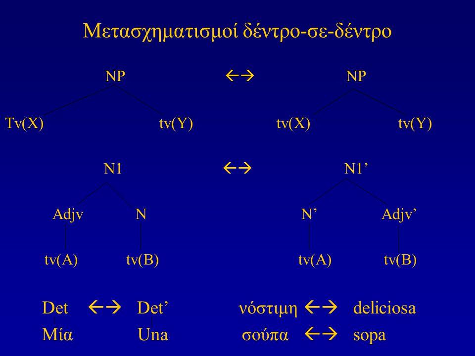 Μετασχηματισμοί δέντρο-σε-δέντρο NP  NP Tv(X) tv(Y) tv(X) tv(Y) N1  N1' Adjv N N' Adjv' tv(A) tv(B) tv(A) tv(B) Det  Det' νόστιμη  deliciosa Μ