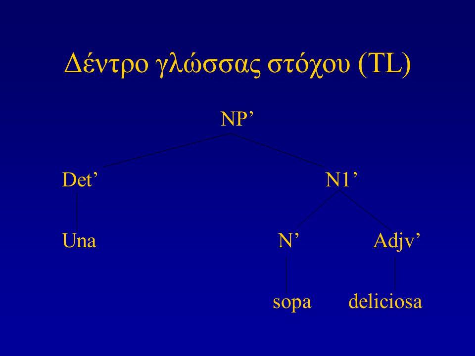 Δέντρο γλώσσας στόχου (TL) NP' Det'N1' UnaN' Adjv' sopa deliciosa