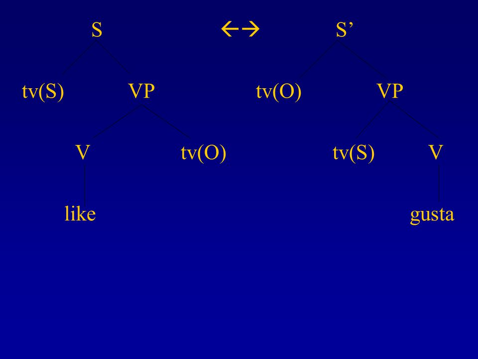 S  S' tv(S) VP tv(O) VP V tv(O) tv(S) V like gusta