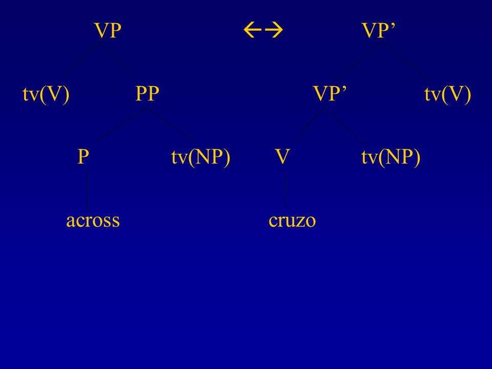 VP  VP' tv(V) PP VP' tv(V) P tv(NP) V tv(NP) across cruzo