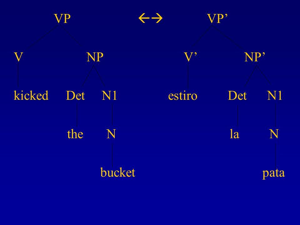 VP  VP' V NP V' NP' kicked Det N1 estiro Det N1 the N la N bucket pata