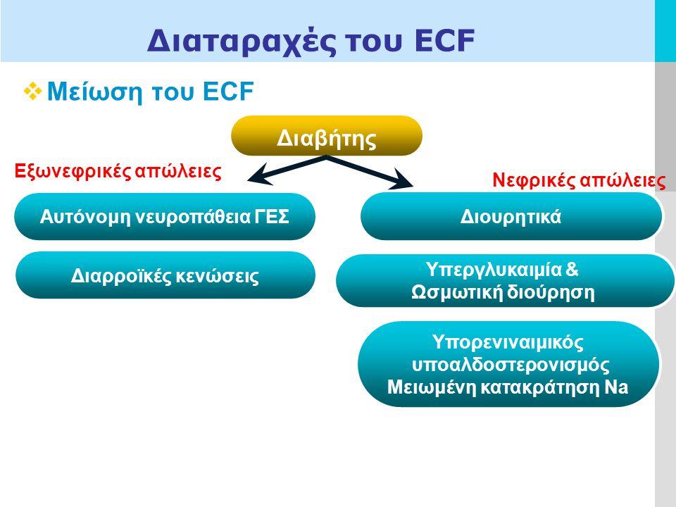LOGO Διαταραχές του ECF  Μείωση του ECF Διαβήτης Αυτόνομη νευροπάθεια ΓΕΣ Διαρροϊκές κενώσεις Εξωνεφρικές απώλειες Νεφρικές απώλειες Διουρητικά Υπεργλυκαιμία & Ωσμωτική διούρηση Υπορενιναιμικός υποαλδοστερονισμός Μειωμένη κατακράτηση Na