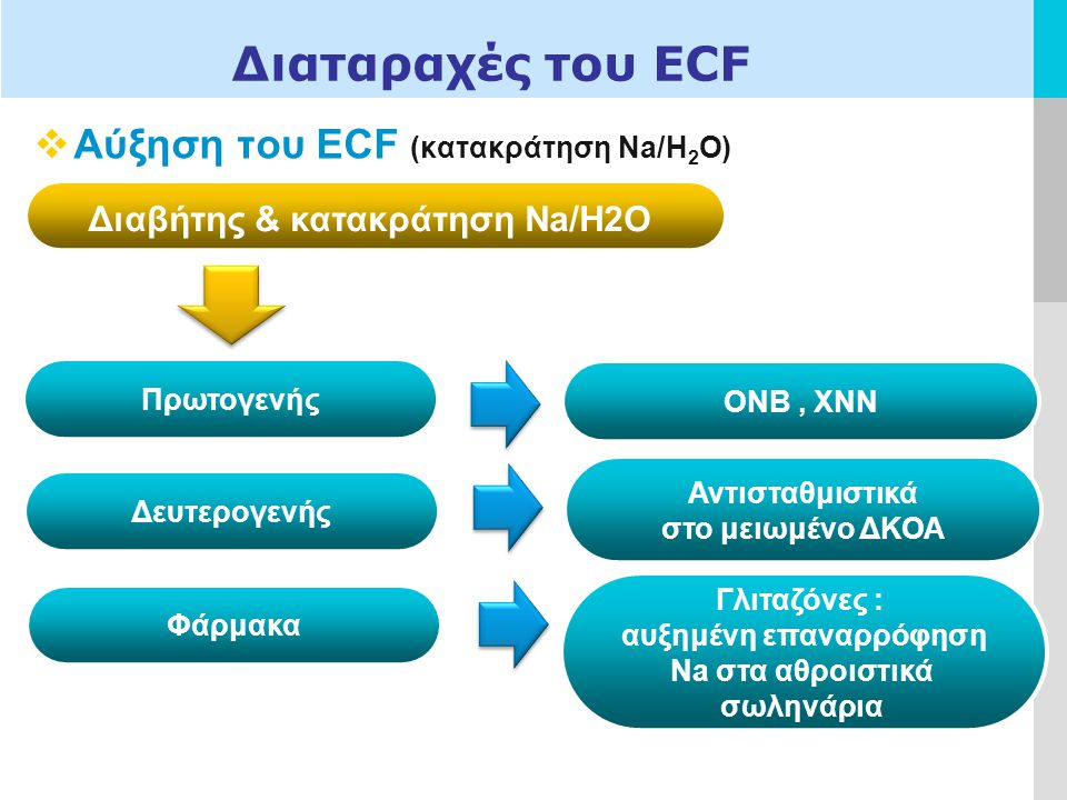 LOGO Διαταραχές του ECF  Αύξηση του ECF (κατακράτηση Na/H 2 O) Διαβήτης & κατακράτηση Na/H2O ΟΝΒ, ΧΝΝ Πρωτογενής Δευτερογενής Αντισταθμιστικά στο μειωμένο ΔΚΟΑ Φάρμακα Γλιταζόνες : αυξημένη επαναρρόφηση Na στα αθροιστικά σωληνάρια
