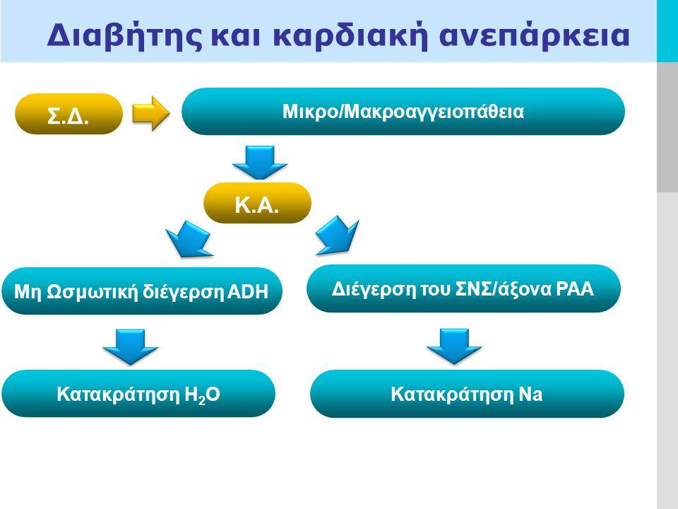 LOGO Διαβήτης και καρδιακή ανεπάρκεια Σ.Δ.Μικρο/Μακροαγγειοπάθεια Κ.Α.