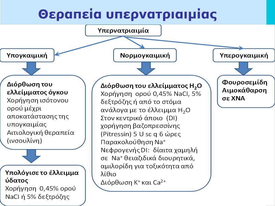 LOGO Θεραπεία υπερνατριαιμίας