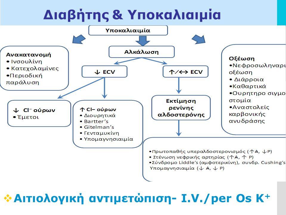 LOGO Διαβήτης & Υποκαλιαιμία  Αιτιολογική αντιμετώπιση- Ι.V./per Os K +