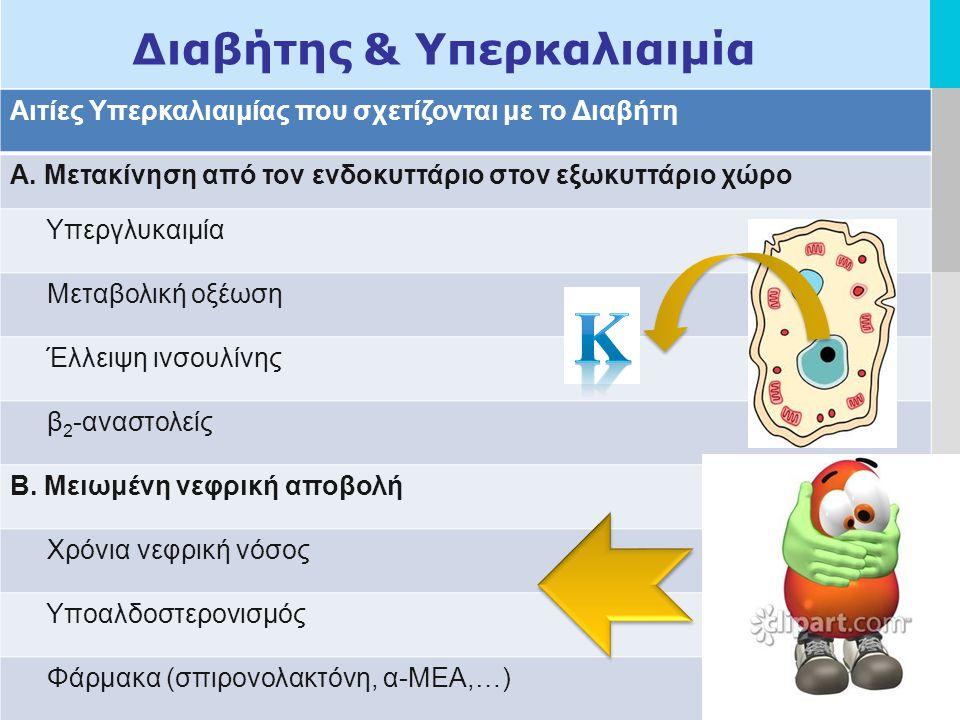 LOGO Διαβήτης & Υπερκαλιαιμία Αιτίες Υπερκαλιαιμίας που σχετίζονται με το Διαβήτη Α.
