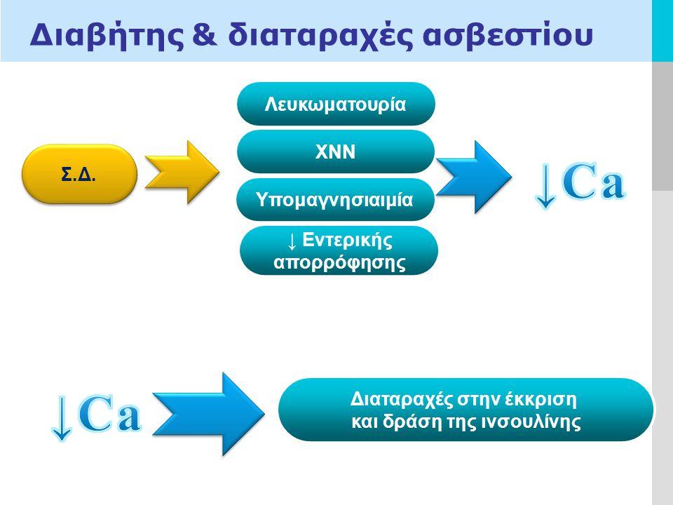 LOGO Διαβήτης & διαταραχές ασβεστίου Σ.Δ.