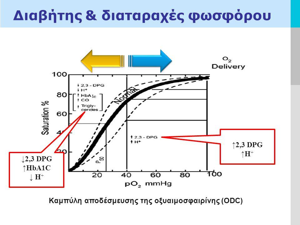 LOGO Διαβήτης & διαταραχές φωσφόρου ↓2,3 DPG ↑HbA1C ↓ H + ↑2,3 DPG ↑H + Kαμπύλη αποδέσμευσης της οξυαιμοσφαιρίνης (ODC)