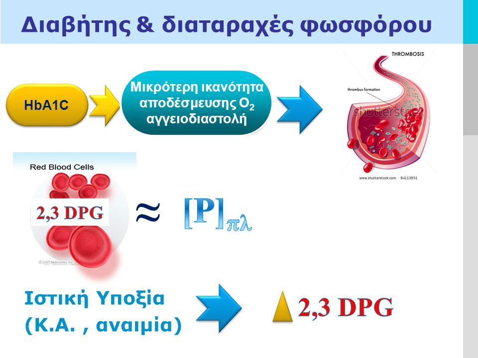 LOGO Διαβήτης & διαταραχές φωσφόρου HbA1C Μικρότερη ικανότητα δέσμευσης με 2,3 DPG Μικρότερη ικανότητα αποδέσμευσης Ο 2 αγγειοδιαστολή ≈ Ιστική Υποξία