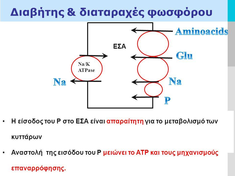 LOGO Διαβήτης & διαταραχές φωσφόρου Na/K ATPase ΕΣΑ Η είσοδος του P στο ΕΣΑ είναι απαραίτητη για το μεταβολισμό των κυττάρων Αναστολή της εισόδου του P μειώνει το ΑΤΡ και τους μηχανισμούς επαναρρόφησης.