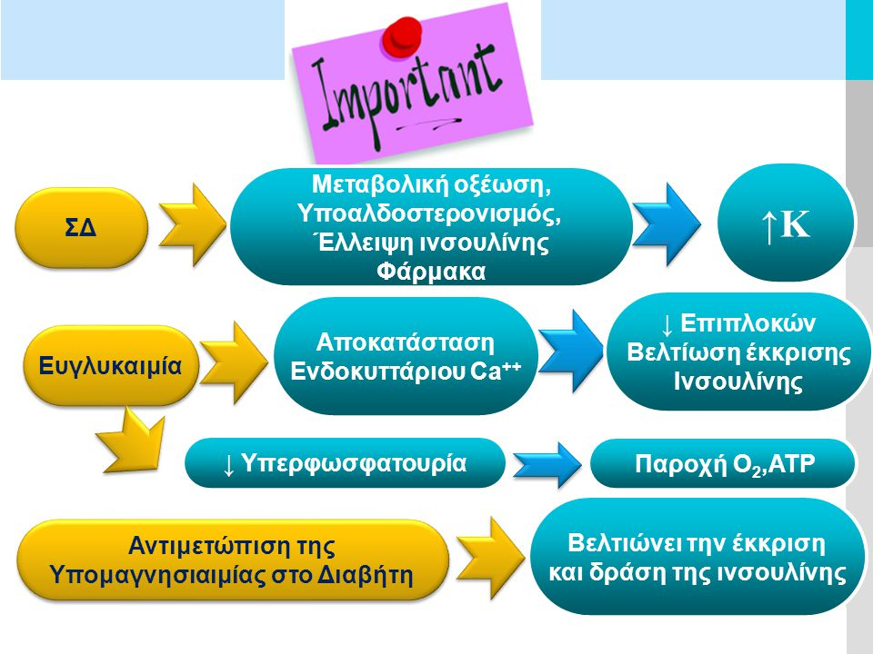 LOGO ΣΔ Μεταβολική οξέωση, Υποαλδοστερονισμός, Έλλειψη ινσουλίνης Φάρμακα ↑Κ Ευγλυκαιμία Αποκατάσταση Ενδοκυττάριου Ca ++ ↓ Επιπλοκών Βελτίωση έκκρισης Ινσουλίνης ↓ Υπερφωσφατουρία Παροχή Ο 2,ΑΤΡ Αντιμετώπιση της Υπομαγνησιαιμίας στο Διαβήτη Αντιμετώπιση της Υπομαγνησιαιμίας στο Διαβήτη Βελτιώνει την έκκριση και δράση της ινσουλίνης