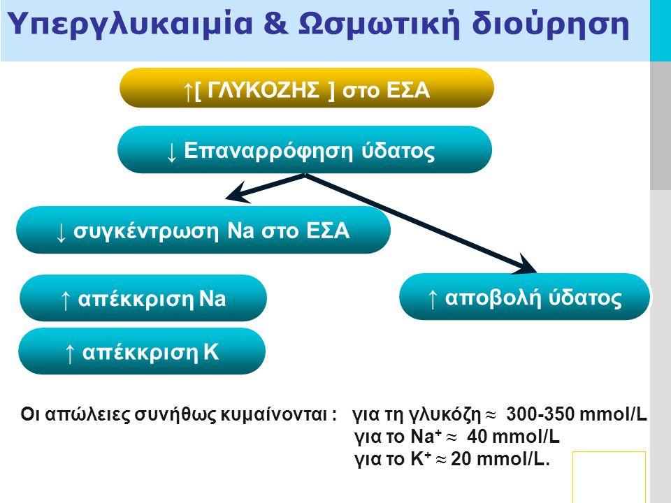 LOGO ↑[ ΓΛΥΚΟΖΗΣ ] στο ΕΣΑ ↓ Επαναρρόφηση ύδατος 4. Conclusion Υπεργλυκαιμία & Ωσμωτική διούρηση ↓ συγκέντρωση Νa στο ΕΣΑ ↑ απέκκριση Νa ↑ αποβολή ύδα
